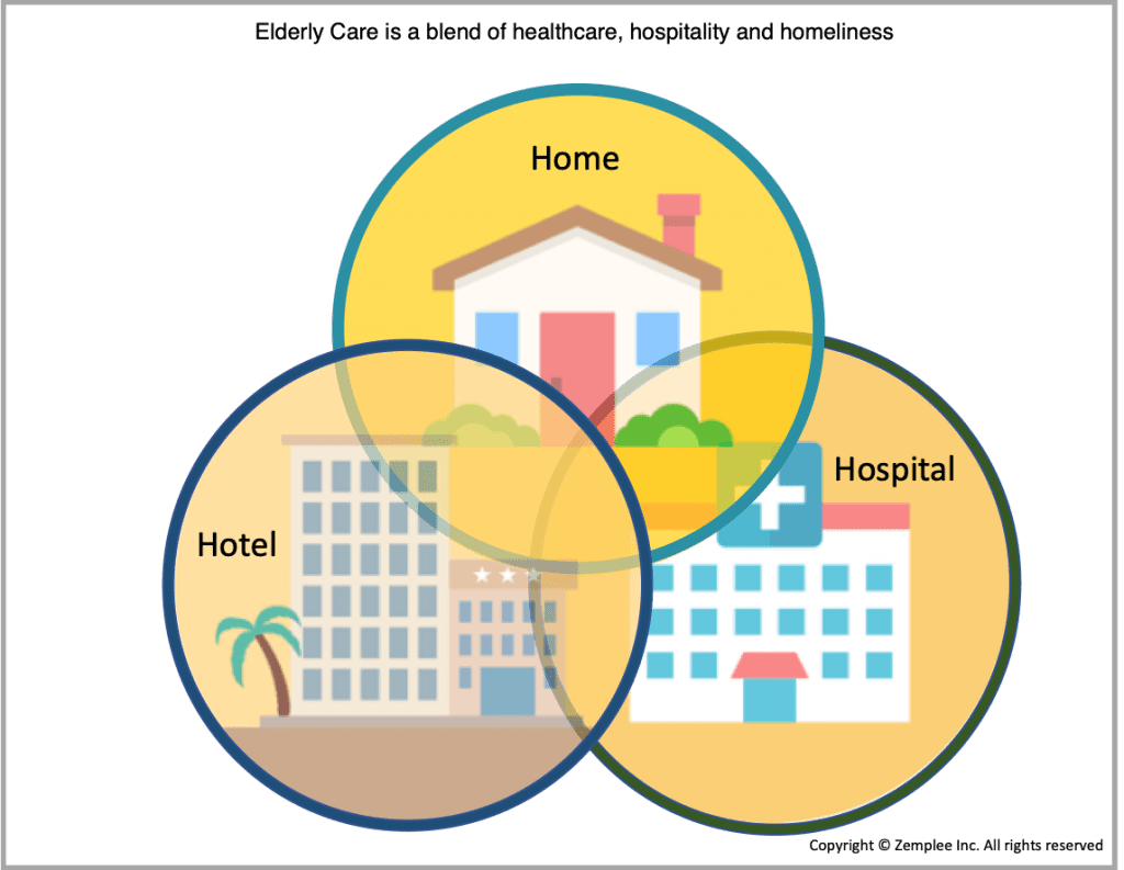 Image showing assisted living which is a blend of hospital, home and hotel
